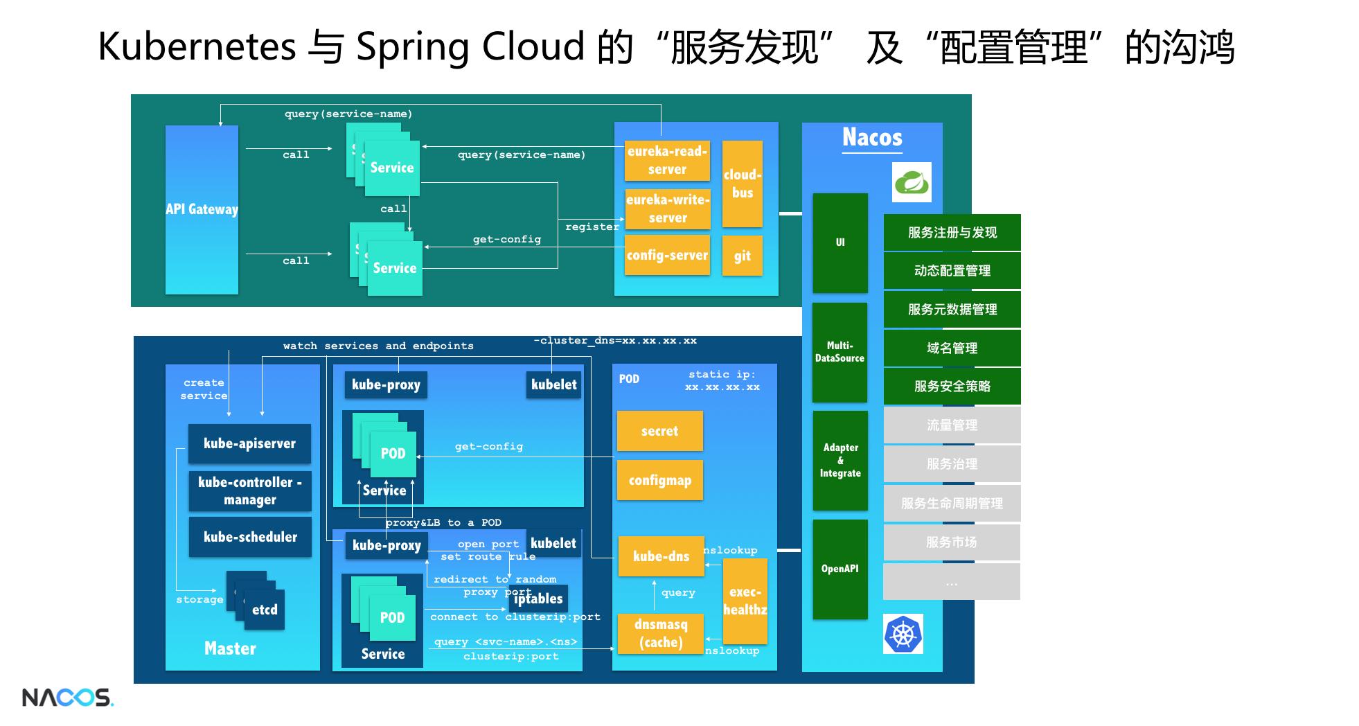 Spring Cloud Alibaba | Nacos服务中心初探 seo优化方案 第4张