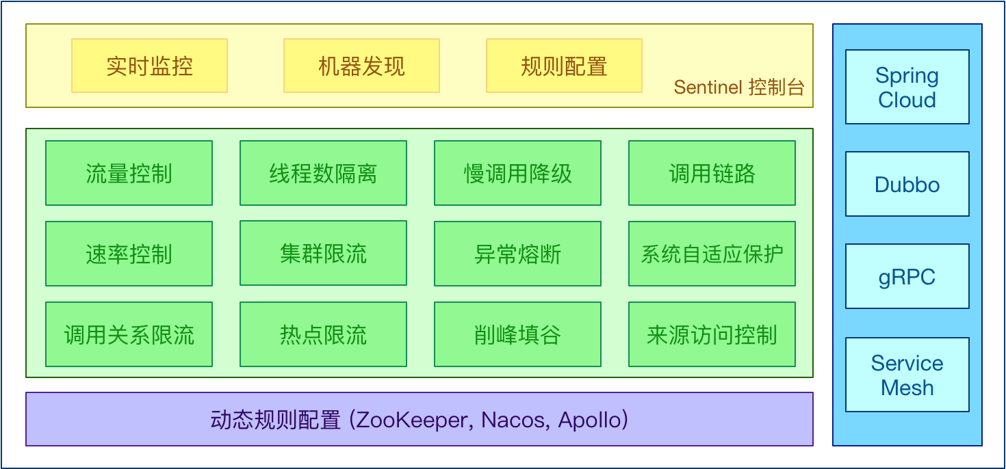 Spring Cloud Alibaba | Sentinel:分布式系统的流量防卫兵初探
