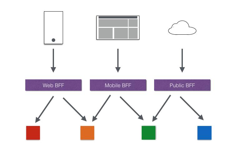 SpringCloud系列教程 | 第九篇:服务网关Zuul初探